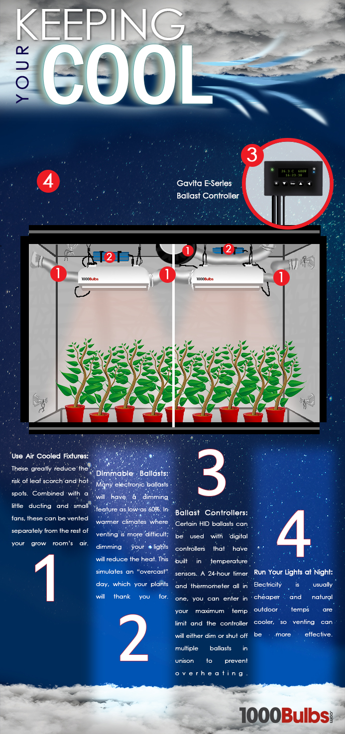 Other Hydroponic Cooling Solutions diagram