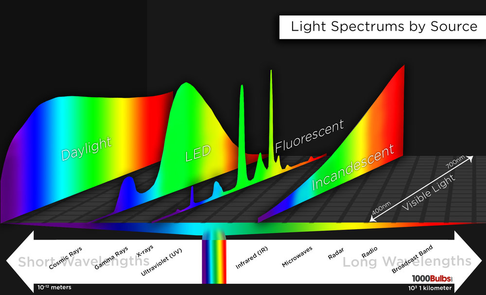 light-spectrum-by-source_1kb-diagram.jpg