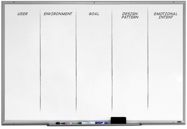 Figure 1: A whiteboard is divided into five columns labelled 'User', 'Environment', 'Goal', 'Design pattern' and 'Emotional intent'.