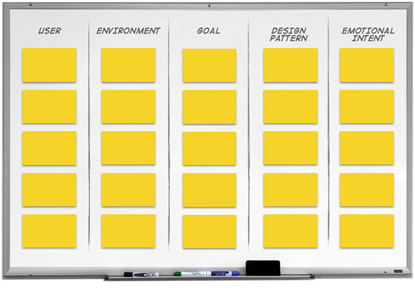 Figure 2: The whiteboard contains a grid of 25 blank sticky notes, with 5 notes in each column.