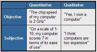 Examples of Quantitative and Qualitative data