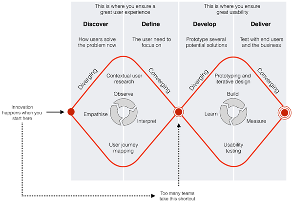 The Design Council's Double Diamond model (with additional annotations). Many teams skip the 'Discover' and 'Define' stages because they have preconceived ideas about user needs.