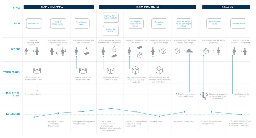 FINAL Service blueprint_Artboard 3.jpg