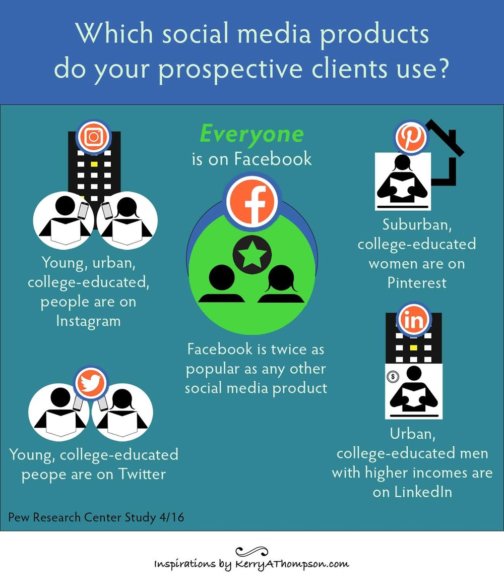 Kerry A. Thompson blog - infographic on who uses which social media products