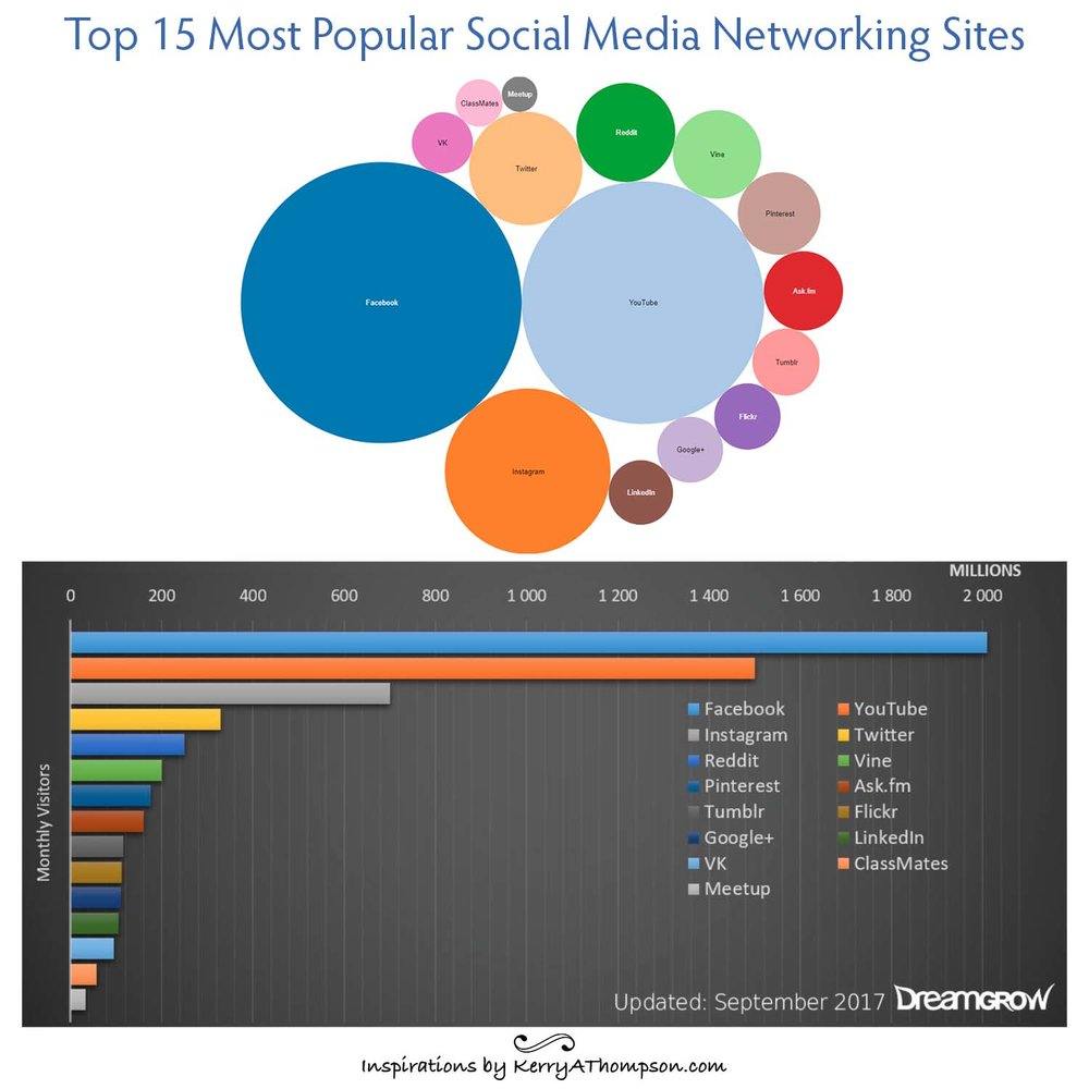 Kerry A. Thompson Blog - infographic showing most popular social media sites