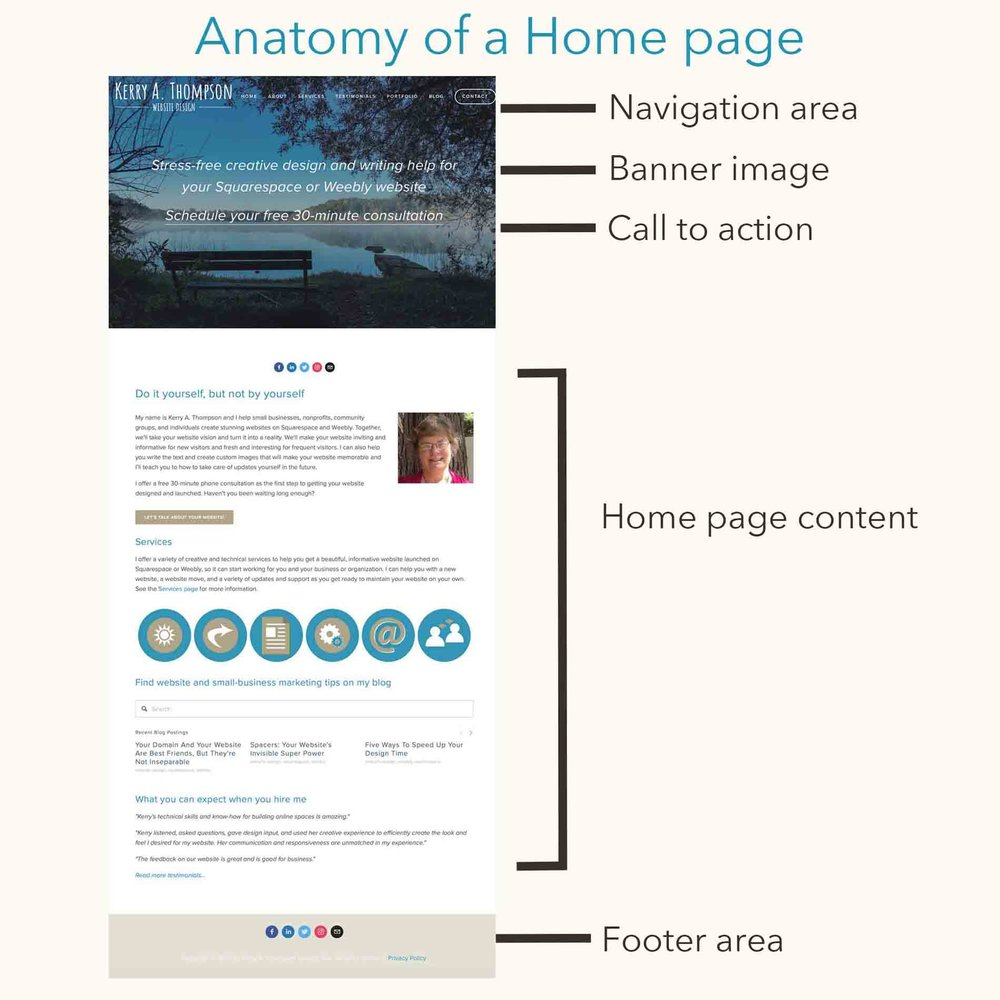 Kerry A. Thompson Blog: Anatomy of a Home page