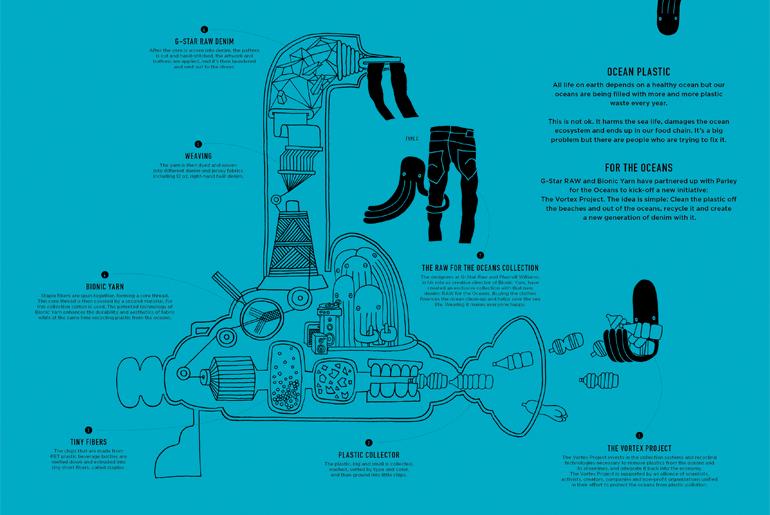 Sustainable Fashion by Pharrell Williams - Bionic Yarn