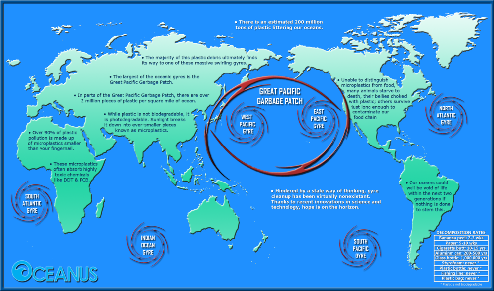 Operation SeaNet's map of the world showing the 6 main ocean gyres.