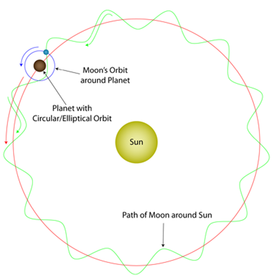 A hypothetical illustration showing how the moon orbits around the sun.