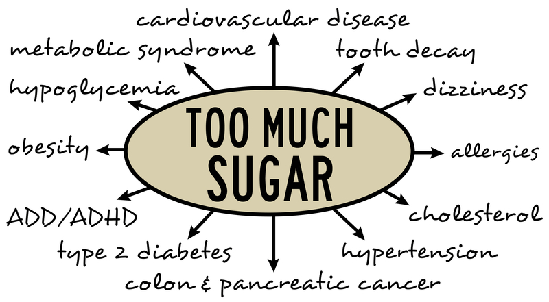 Too-Much-Sugar-Infographic.jpg