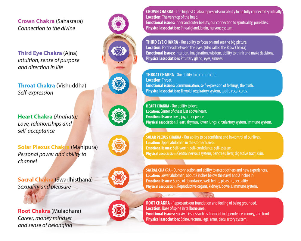 Chakra-Poster-PhuketCleanse.jpg