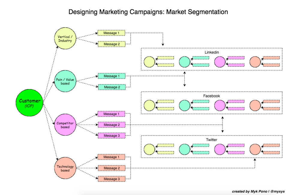 Sample Market Segmentation Chart
