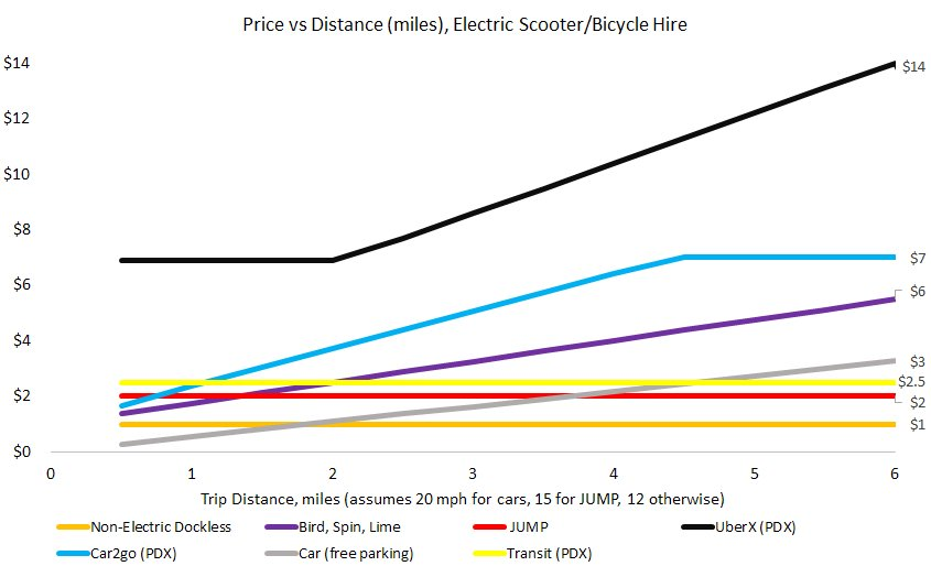 "Via  Asher M  - ""Note the grey line, for a personally owned car. Free parking is pivotal here. If you pay $160 a month for parking at work, your cost per one way commute just went up $4 (20 working days per month). Price-wise, car ownership is not bikeshare's biggest rival. Free parking is."""
