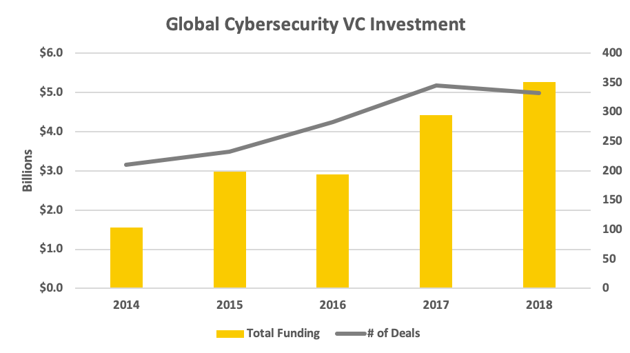 VIa  Strategic Cyber Ventures