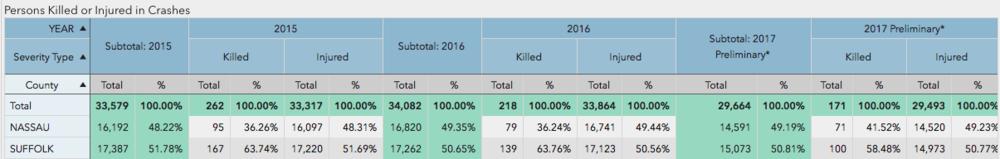2015, 2016, PRELIMINARY 2017 DATA, VIA ITSMR