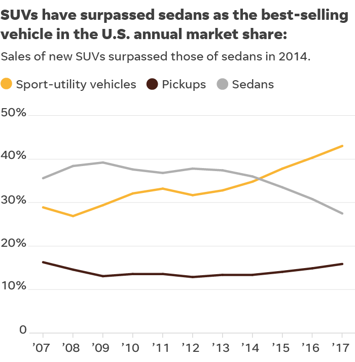 062018-suv-sales-FULL_1.png