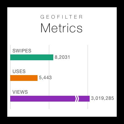 geofilter metrics