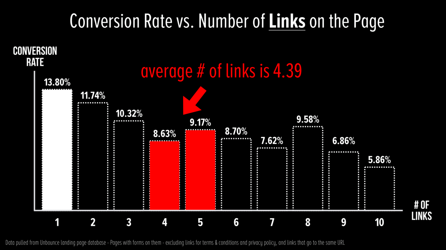 Chart of Conversion Rate vs. Number of Links within a landing page