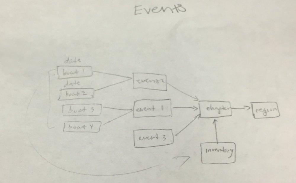 Event Hierarchy