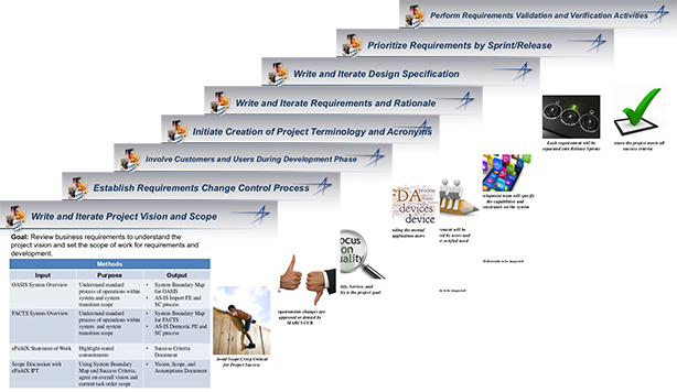 Our systems engineering and human centered design process