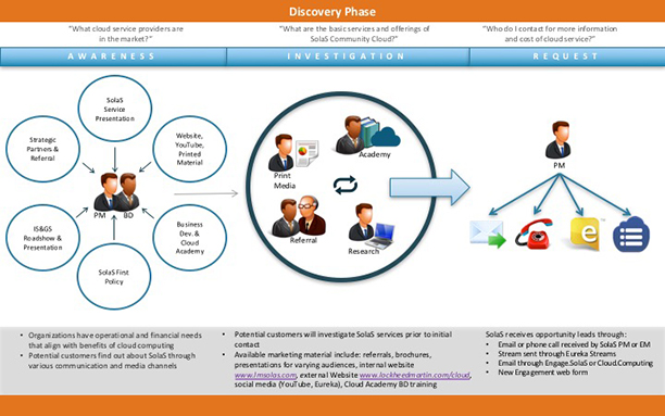 Potential customer Discovery Phase of the cloud customer journey.