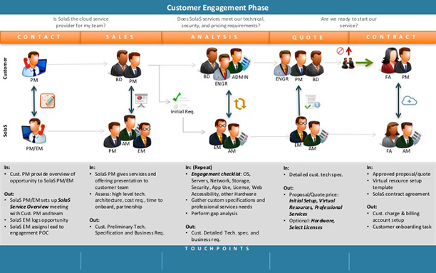 Potential customer Customer Engagement Phase of the cloud customer journey.