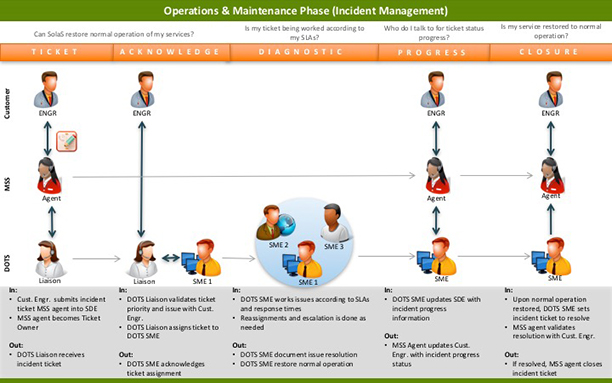 O&M phase of the cloud customer journey.