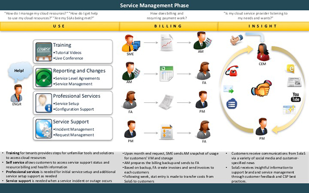 Service management of the customer's resources are a continuous relationship with customers and largely shape our customer's thoughts of our service.
