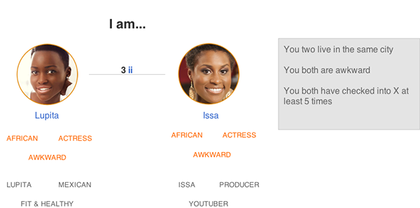 "This feature shows that "" Lupita""  can select  ""Issa""  to show all shared traits between the two individuals."