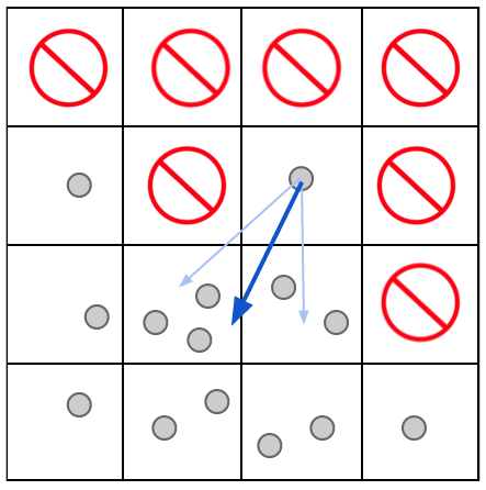Diagram of 'fake' surface tension algorithm in 2D