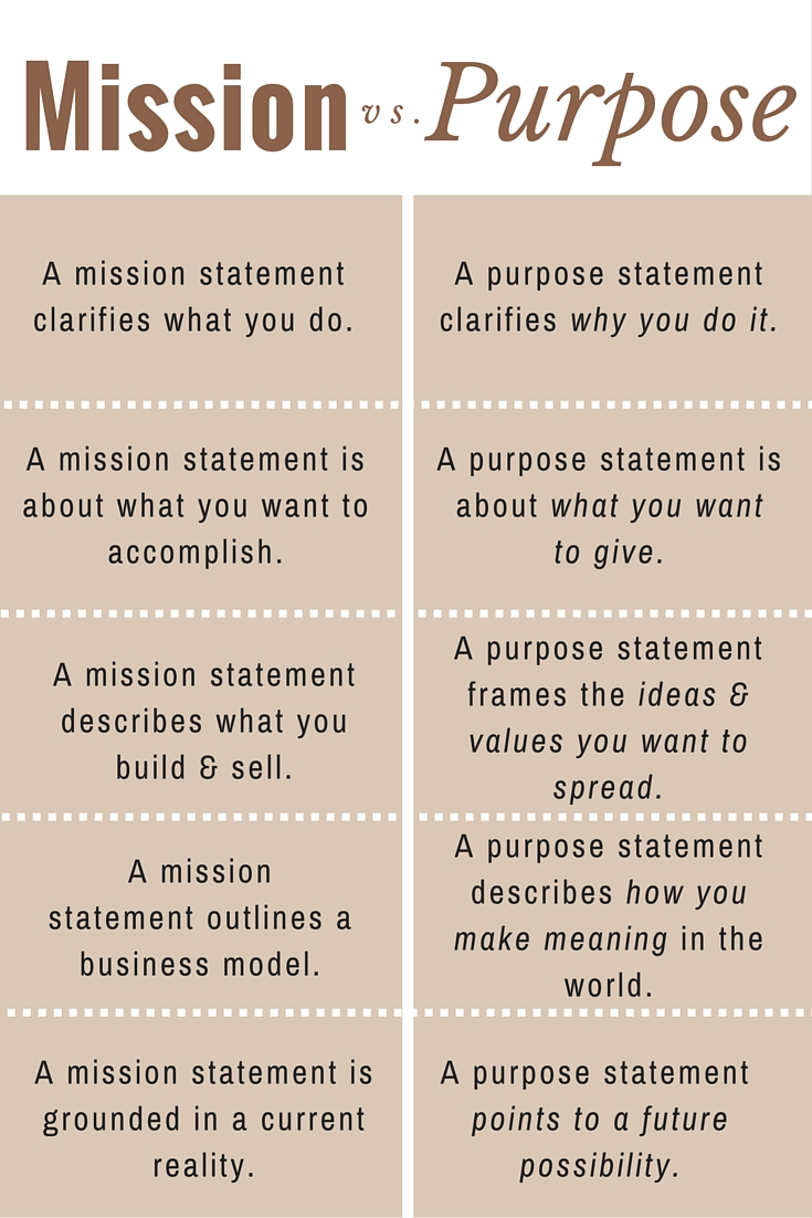 Mission vs. Purpose