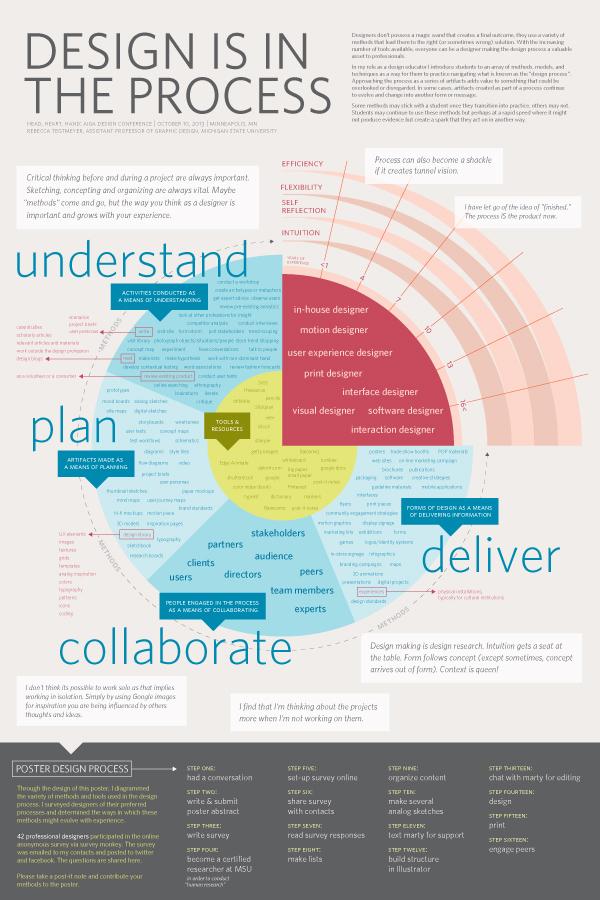 DesignProcess_Poster.jpg