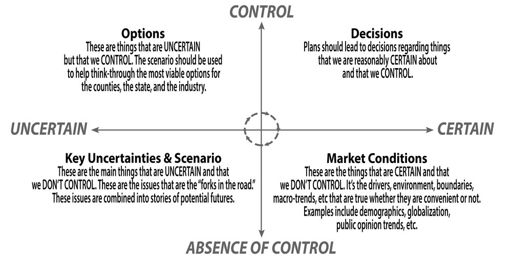 Planning matrix. A matrix originally developed by Royal Dutch Shell. The RPG planners adopted a scenario planning approach to this study because of the lack of certainty and control created by coal's macroeconomic issues.  The Mind of a Fox, Scenario Planning in Action by Chantell Ilbury & Clem Sunter  (Human & Rousseau Tafelberg).