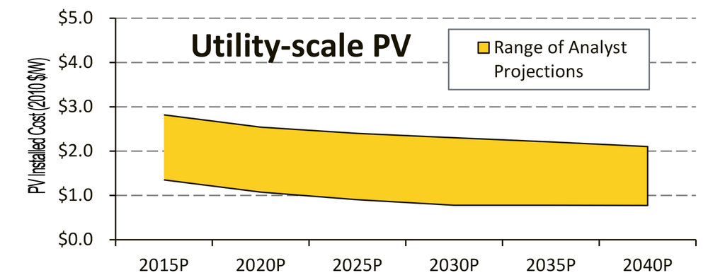 "FIGURE 1:  Analysts expect pricing in all PV markets to continue to decrease in the long term. The 2020 price projections are approximately half of what the same analysts projected 5-10 years ago. Source: Sun Shot, U.S. Department of Energy ""Photovoltaic System Pricing Trends: Historical, Recent, and Near‐Term Projections, 2014 Edition."" Read the entire report at  http://www.nrel.gov/docs/fy14osti/62558.pdf."