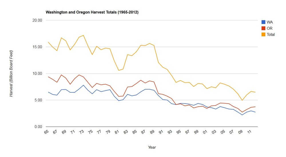 Figure 1: Washington and Oregon Harvest Totals from 1965-2012. Source: Scott Millman, University of Idaho.