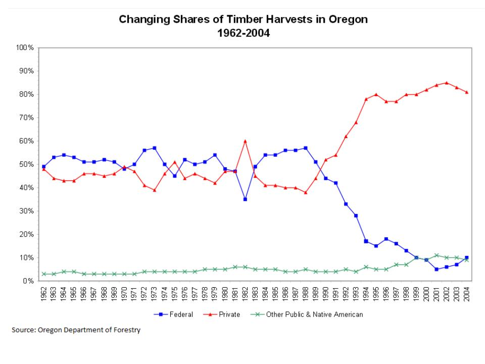 Figure 2: Shares of Timber Harvests in Oregon from 1962-2004. Source: Oregon Department og Forestry.
