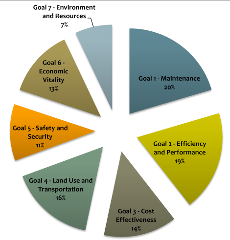 TOP PRIORITIES. MAP-21 goal priorities by Metro 2040 participants. Source: Metro COG, 2013.