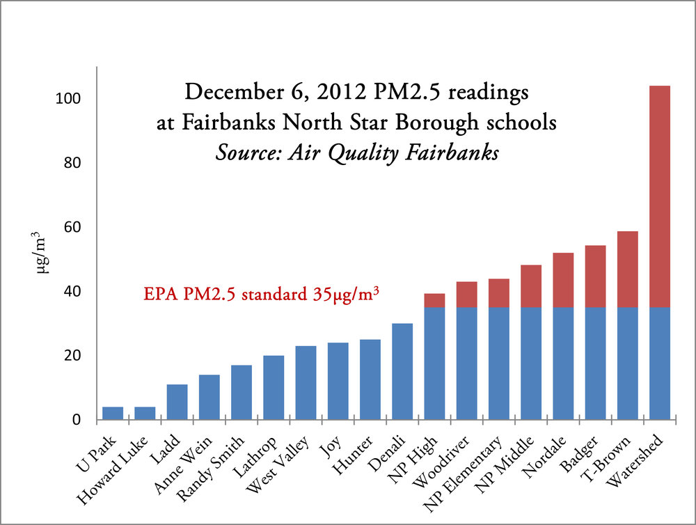 Impact on schools: Of the 18 schools in the area, eight of them had air quality worse than EPA's standard of PM2.5 during the inversion last winter. Source: Air Quality Fairbanks.3