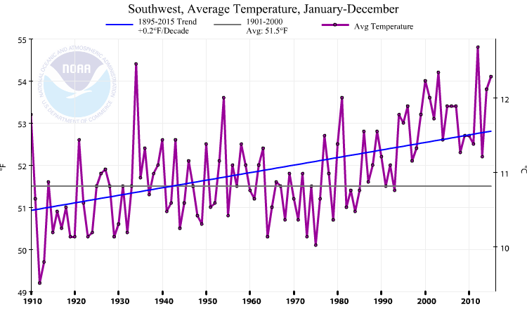 Increasing Temperatures. Above Source: National Oceanic and Atmospheric Administration.
