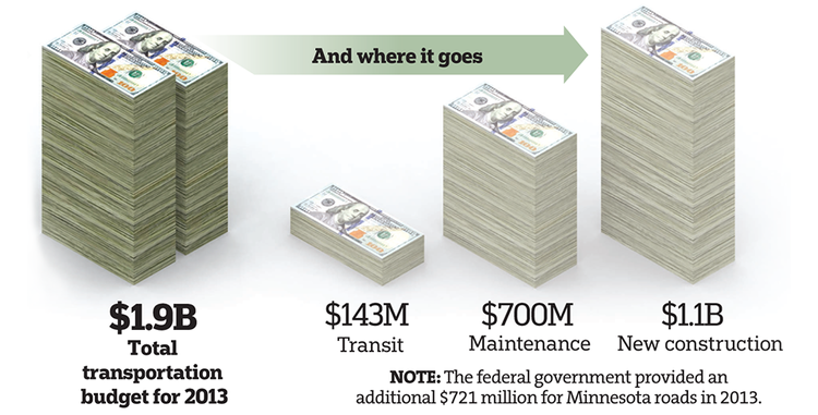 The Minnesota State Transportation Budget. Source: Star Tribune