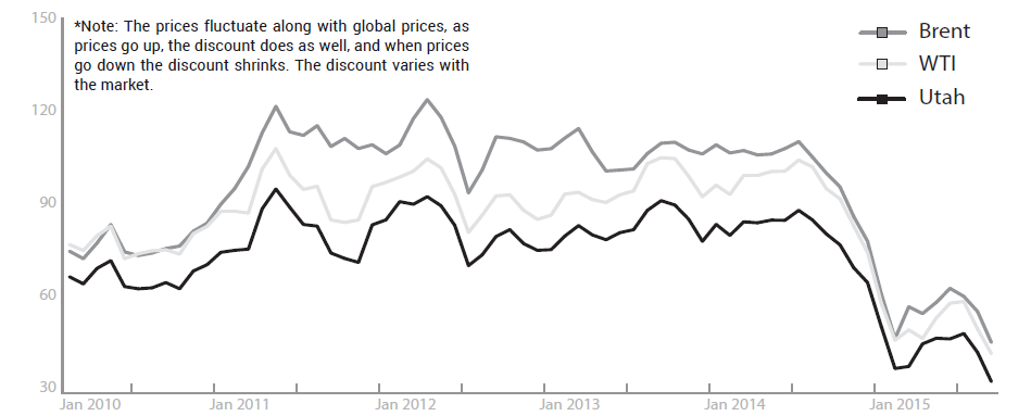 BRENT CRUDE, WTI, AND UTAH CRUDES ALL HAVE DIFFERENT PRICES BASED ON THEIR CHARACTERISTICS. BRENT IS CONSIDERED A GLOBAL BENCHMARK, WTI IS A US BENCHMARK, AND UTAH OIL IS PRICED BASED ON ITS VARIATION FROM WTI. BETWEEN 2010 AND FALL OF 2015, UTAH CRUDES WERE DISCOUNTED BY OVER $21 ON AVERAGE, MAKING PRODUCTION IN LOW PRICE PERIODS FOR UTAH PRODUCERS DIFFICULT. SOURCE: EIA FIRST PURCHASE PRICES (2010 – FALL 2015 SPOT PRICES)