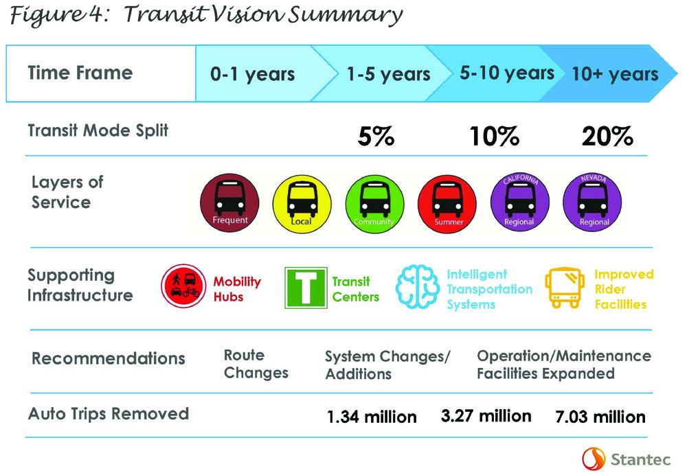 4_Transit Vision Summary.jpg