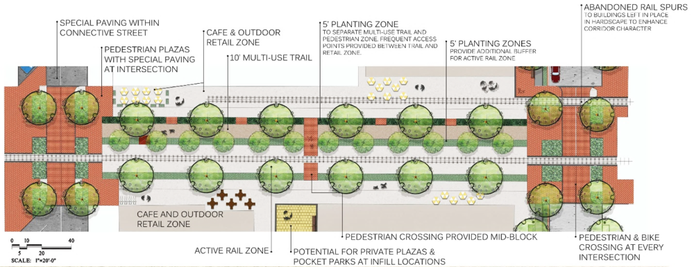 Figure 3- Plan view demonstrating how a low traffic rail spur could accommodate additional pedestrian uses while connecting workers and residents to different attractions within the district via pedestrian and bicycle pathways.  (Courtesy DHM Design)