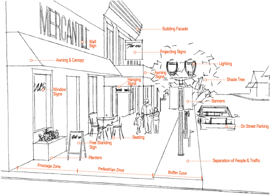 The    Main Street Sandwich Method  guide introduces urban design terms commonly used in code to help demystify planning language.  PLANNING GRAPHIC INSPIRED FROM ANDRES DUANY, ADAPTED TO ILLUSTRATE THE VARIOUS SEGMENTS OF A TYPICAL RURAL MAIN STREET IN CONTEXT (Duany & Talen, 2001).