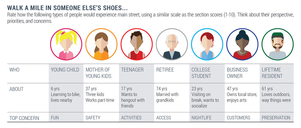 The guide can help people think from various perspectives when considering their main street.