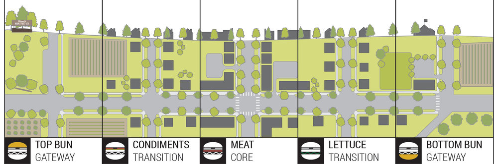 A familiar planning graphic adapted to illustrate the various segments of a typical rural main street in context.