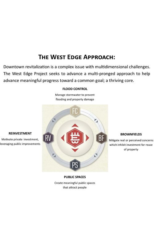 FIGURE 7 - THE PROJECT COMPASS WAS CREATED TO CLEARLY EXPLAIN THE INTERRELATED GOALS OF THE WEST EDGE PROJECT.