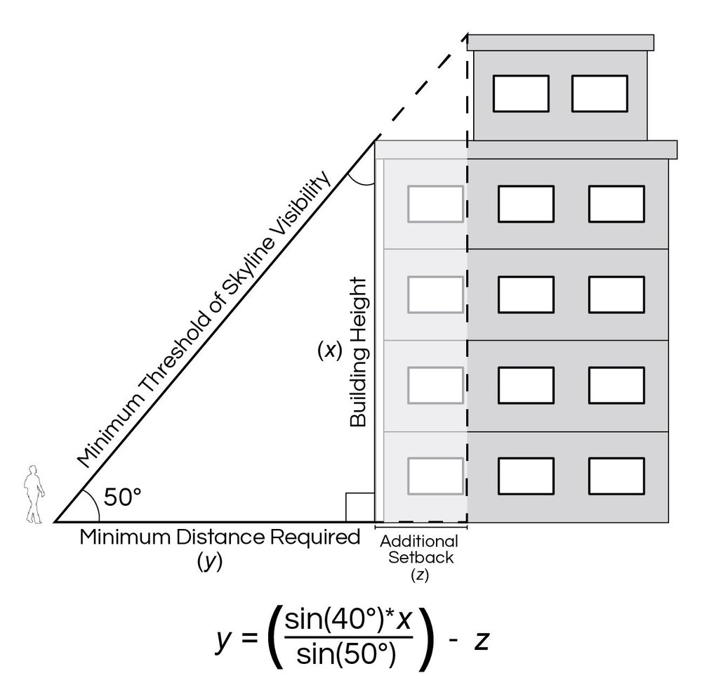 DIAGRAM: ANGLE OF VISION. WITHIN A SHORT DISTANCE FROM THE BUILDING THERE IS NO VIEW OF THE SKY ABOVE BUILDINGS.