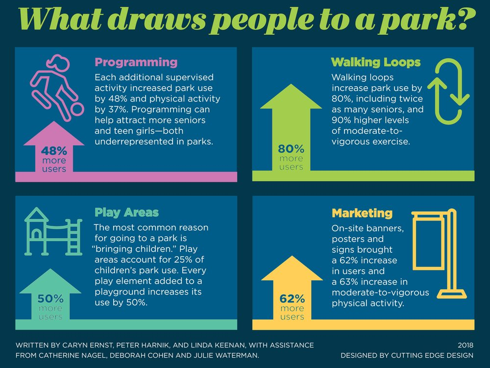 Graphic from the national report called  Active Parks, Healthy Cities .