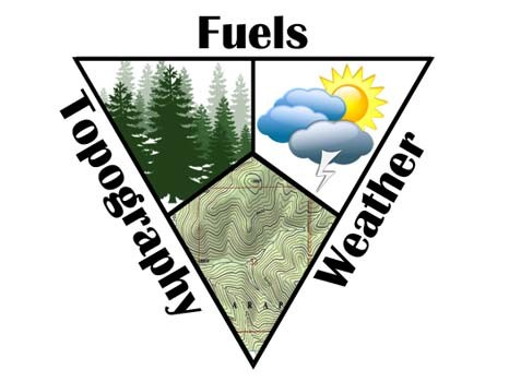 Figure 2. The Wildfire Behavior Triangle. (Image source: The National Wildfire Coordinating Group;  www.nwfc.gov )